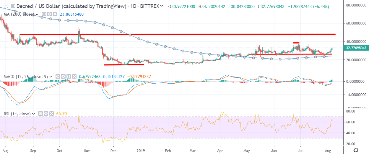 DCR Daily Chart August 6 by TradingView