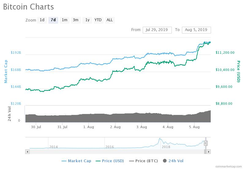 Are Global Tensions Causing The BTC Price Rise?