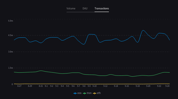 TRON daily transactions chart