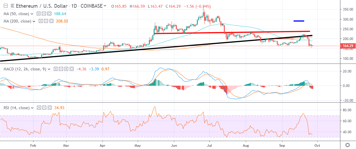 ETH Daily Chart September 27 by TradingView