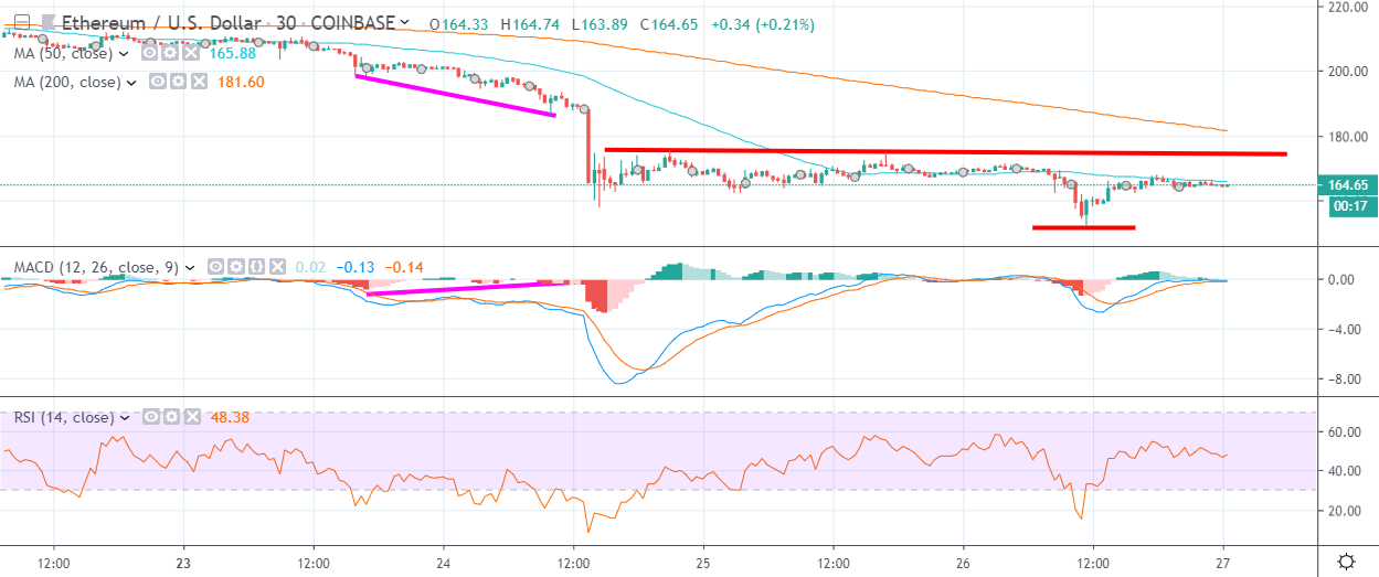ETH H4 Chart September 27 by TradingView