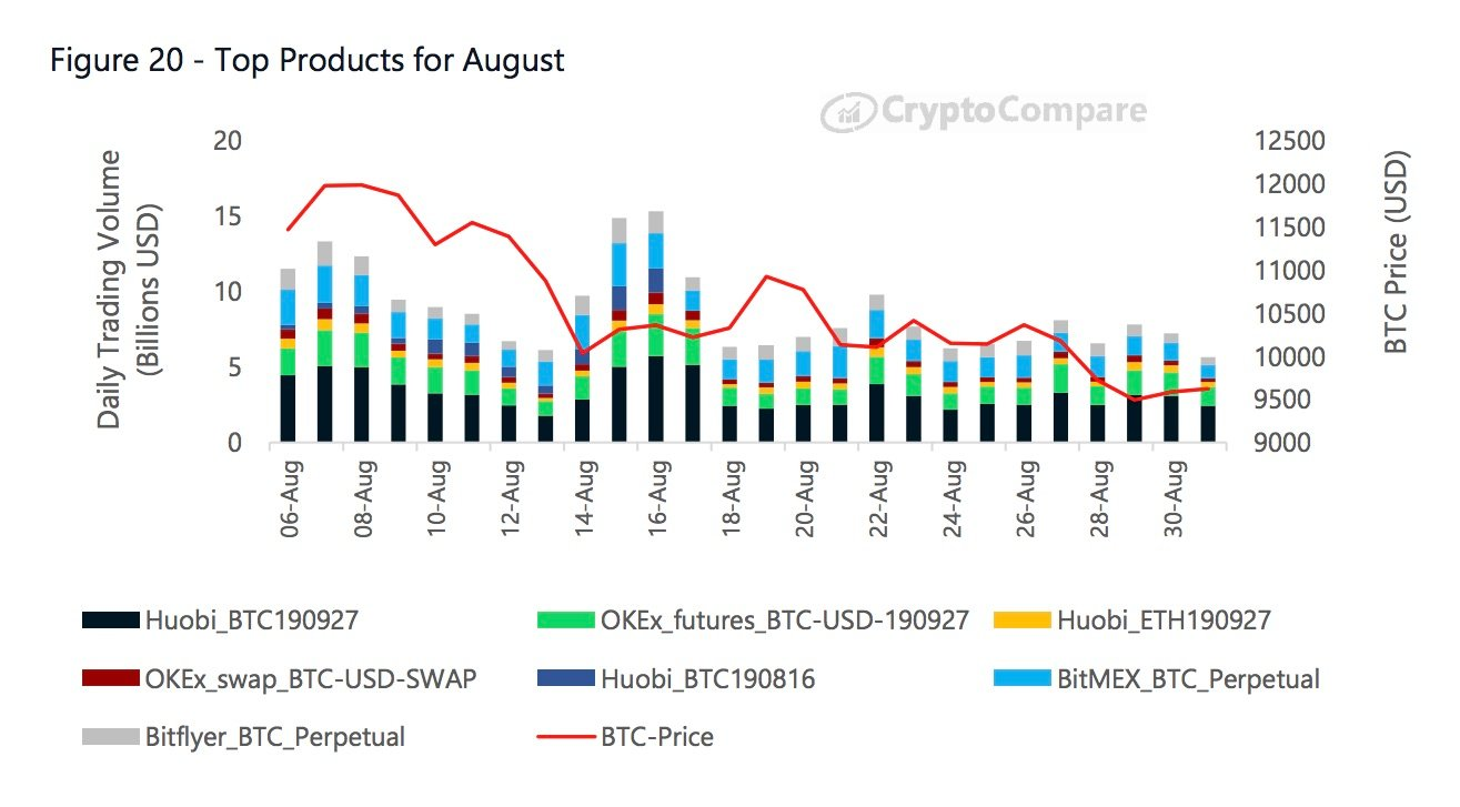 Most popular crypto derivative product in August
