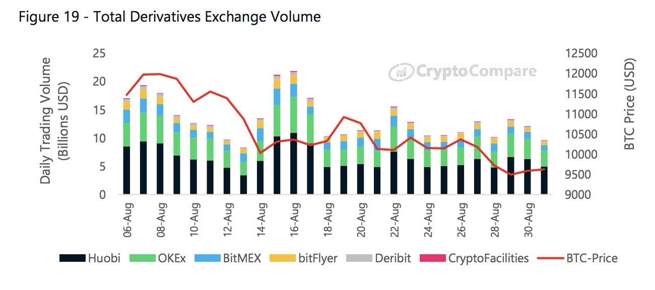 Crypto derivatives volumes over August