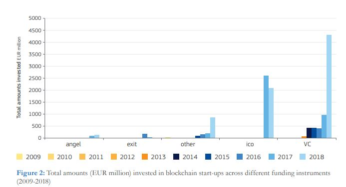 investment growth in blockchain