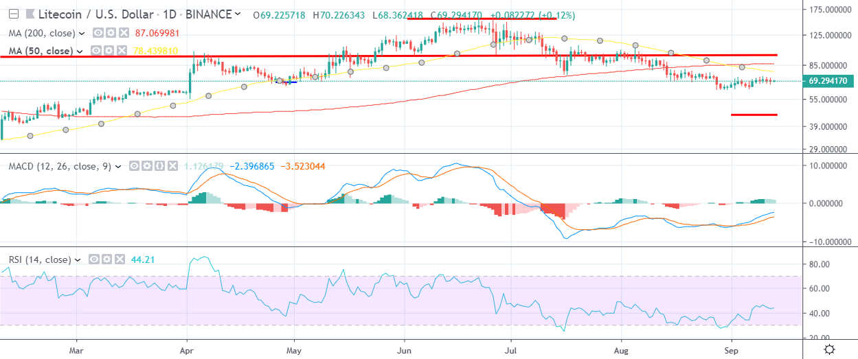 LTC Daily Chart September 13 by TradingView
