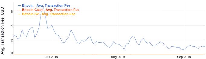 Transaction fees for BTC forks