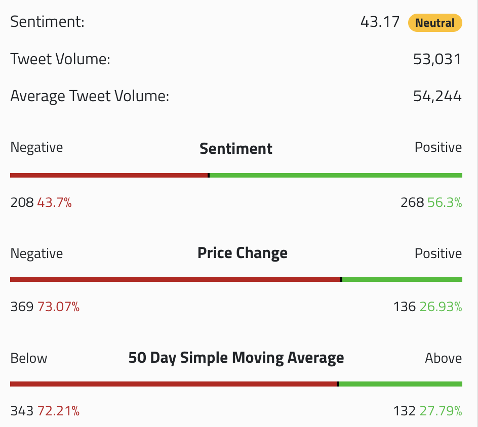 Crypto sentiment overview