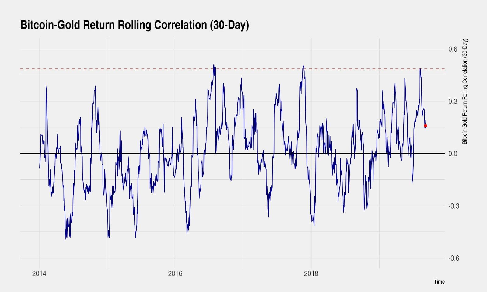 Bitcoin-gold correlation