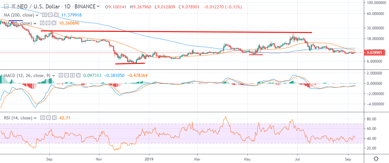 NEO Daily Chart September 10 by TradingView