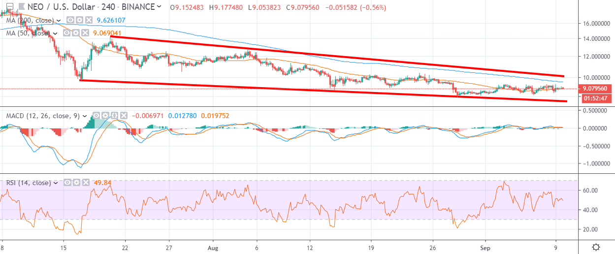 NEO H4 Chart September 10 by TradingView