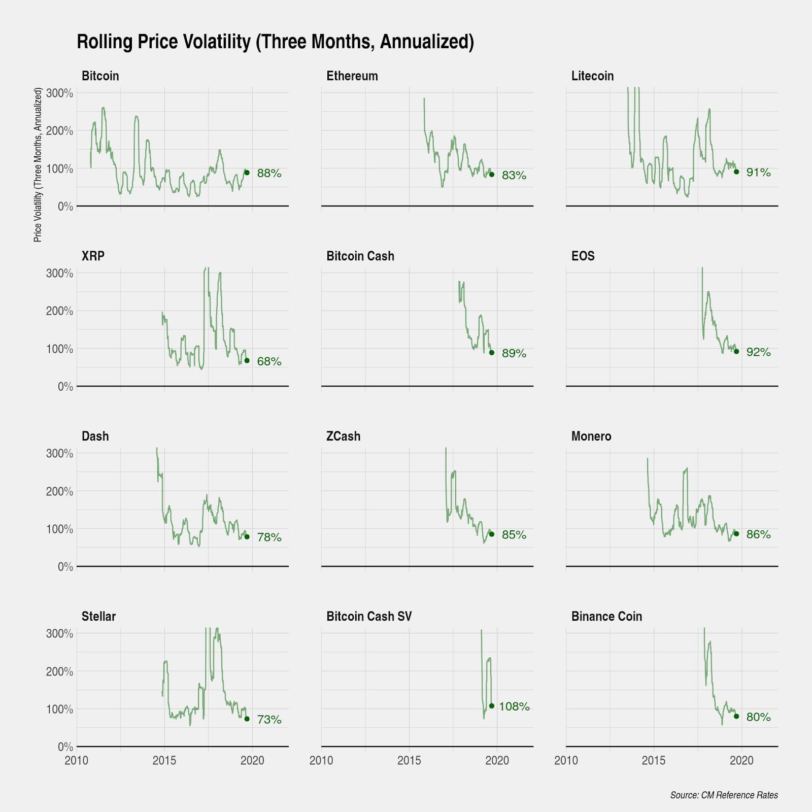 Crypto volatility charts