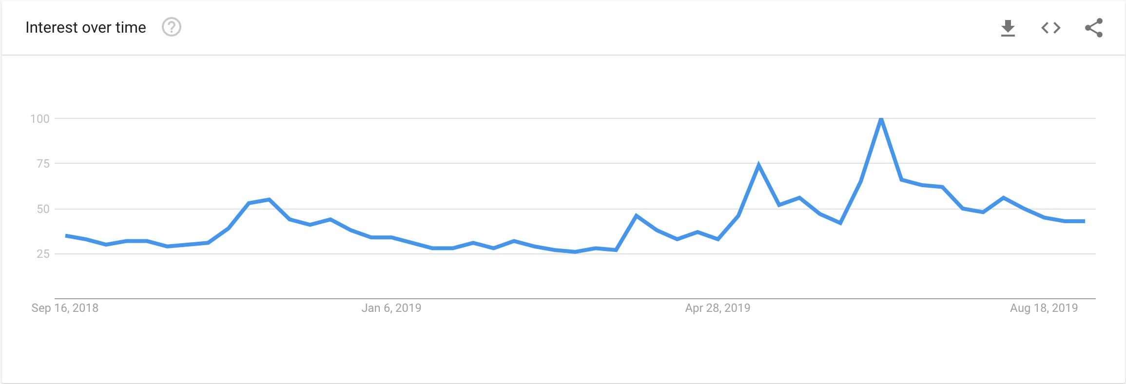 Google Trends Bitcoin 2018-19