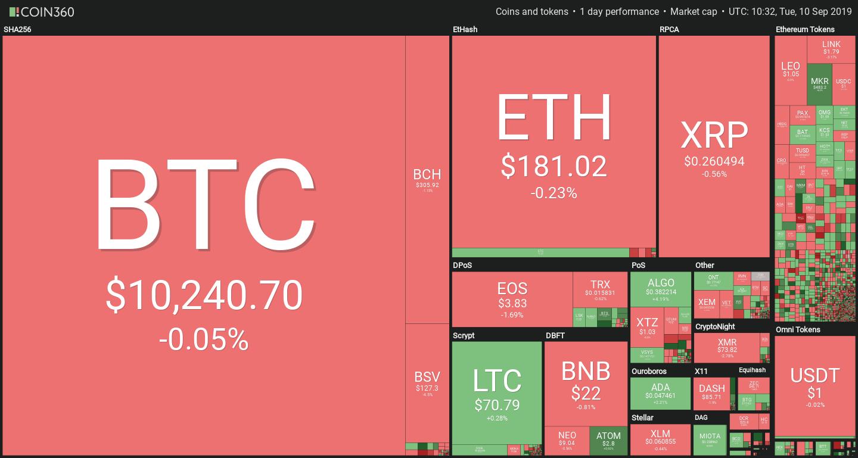Crypto Market Prices September 10