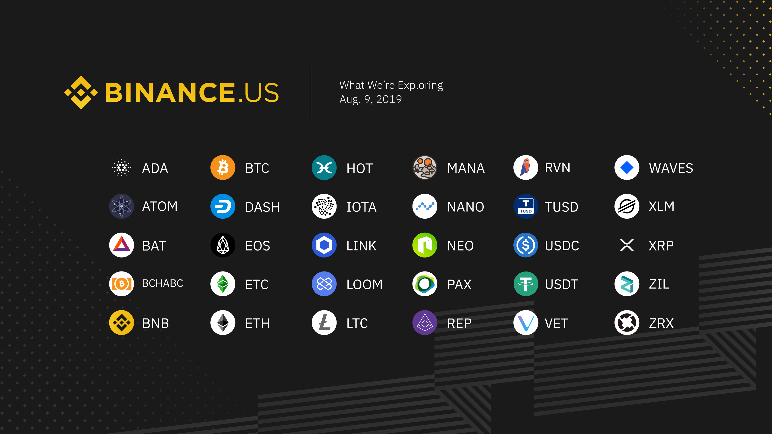 Cryptocurrencies under consideration for Binance.US