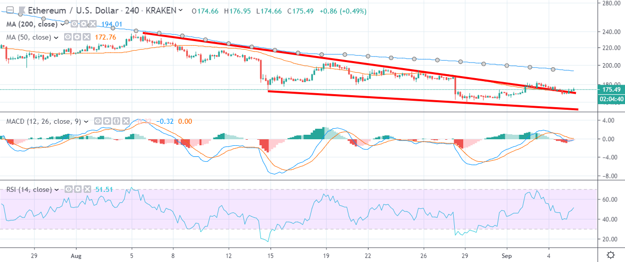 ETH H4 Chart September 6 by TradingView