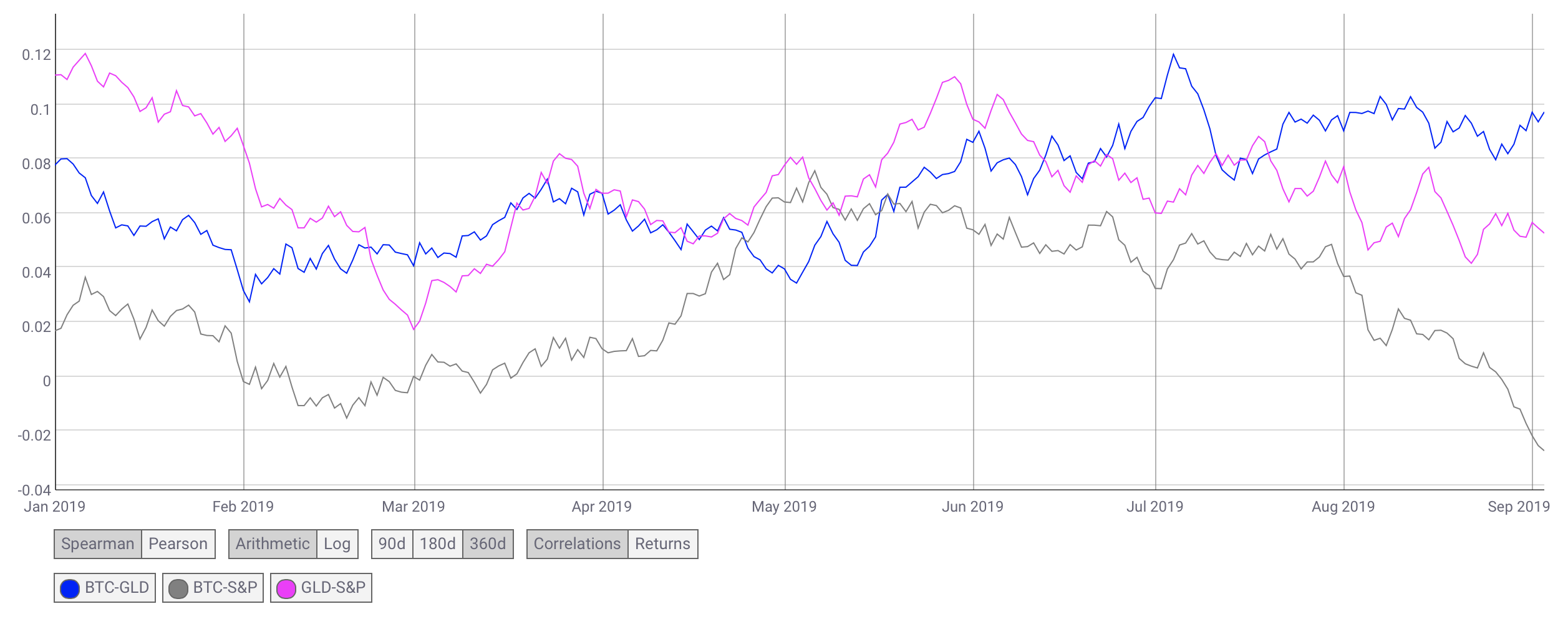 Bitcoin and stock market correlation for 2019