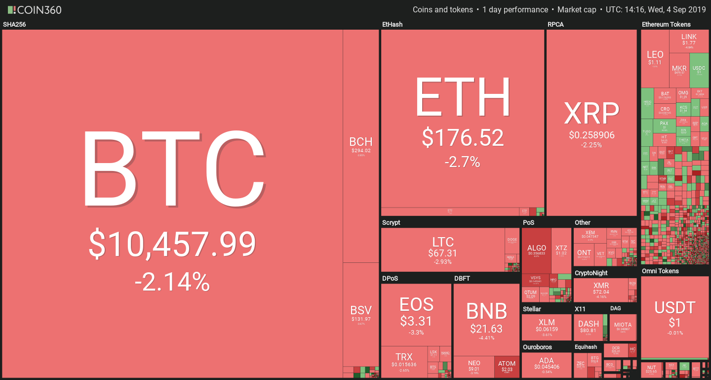 Cryptocurrency Market Prices September 3