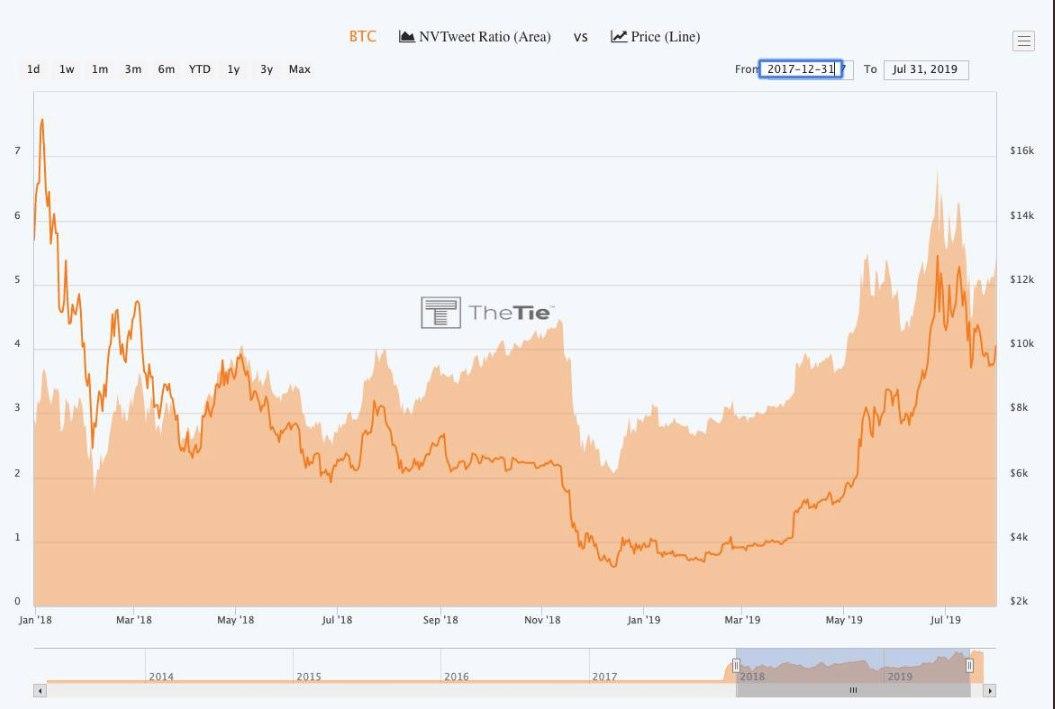 Bitcoin market cap is growing faster than its tweet volume
