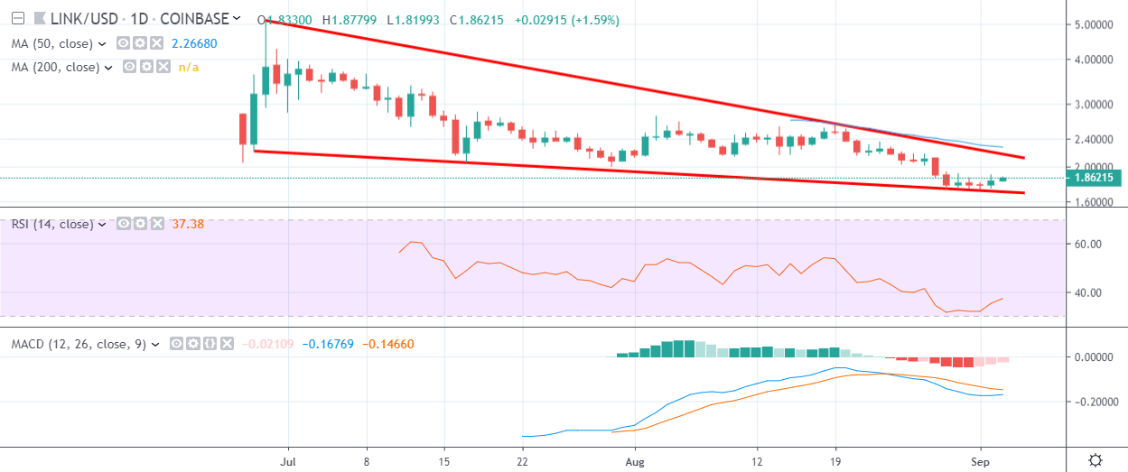 LINK Daily Chart September 3 by TradingView