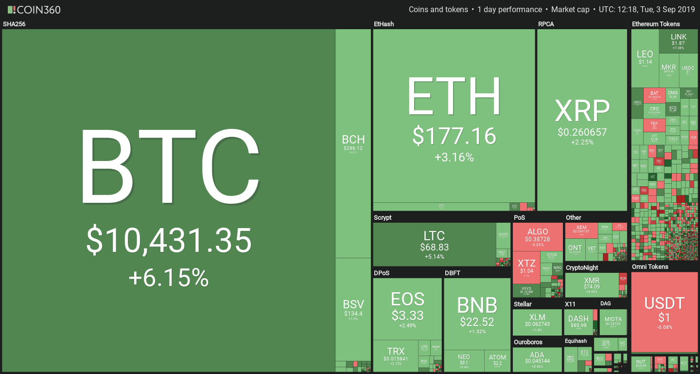 Cryptocurrency Prices September 3