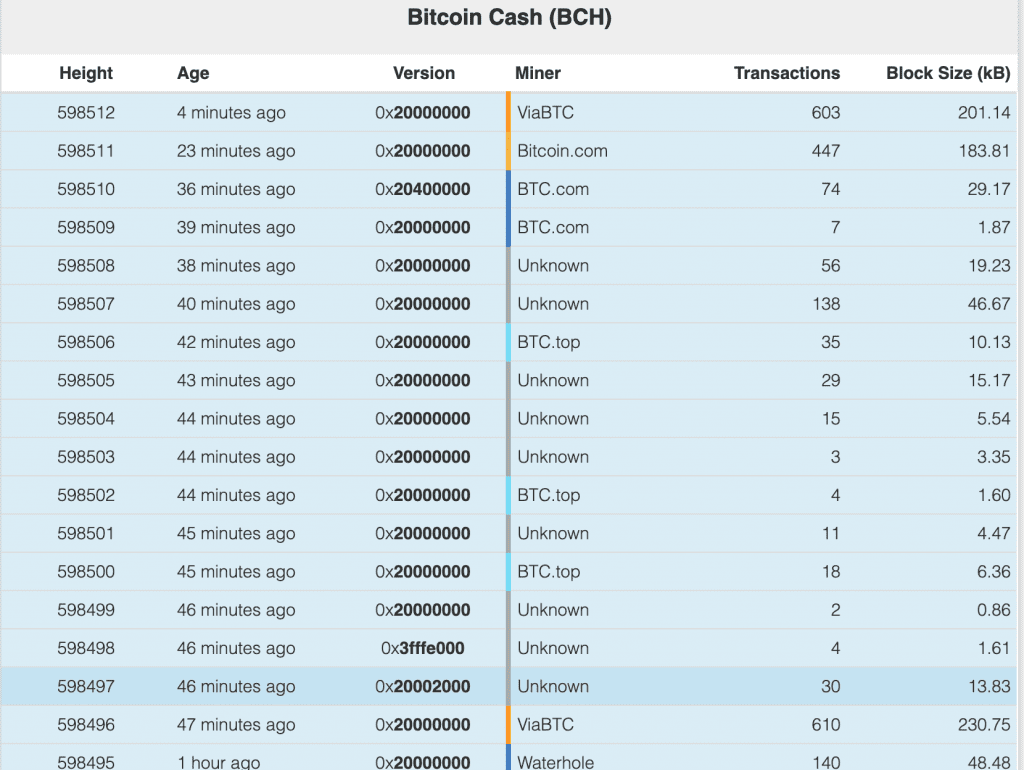 BCH blocks are being published far too quickly