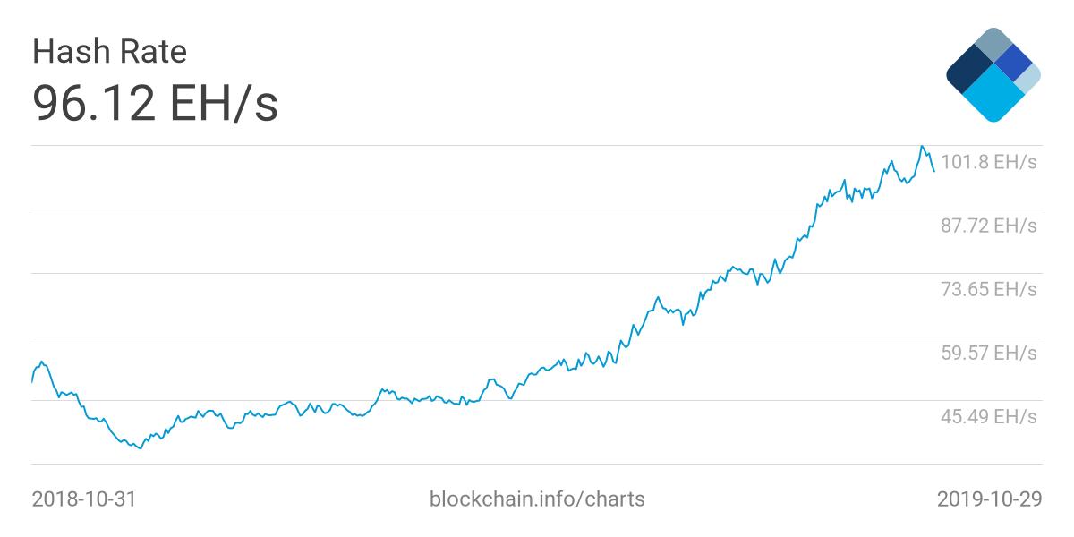 Bitcoin hashrate highs