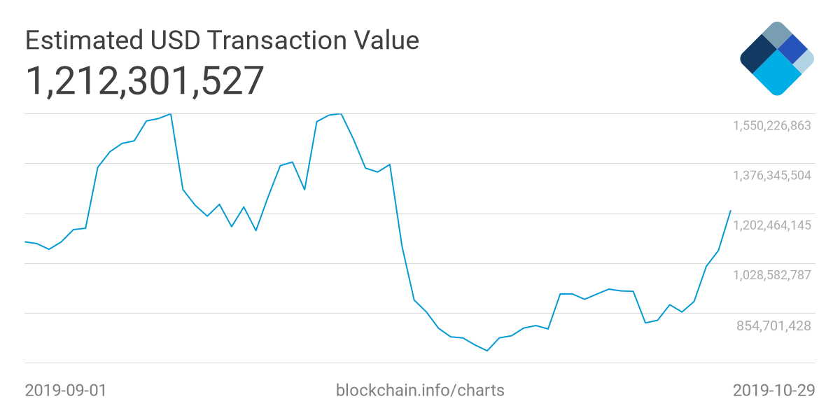 Transaction value going up