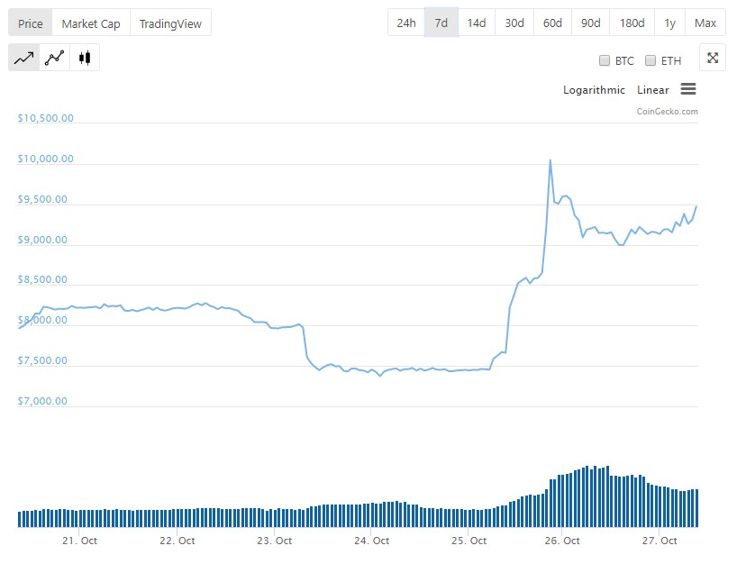 Bitcoin Price fluctuating