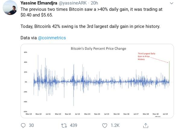 Third Largest BTC Price Swing Ever