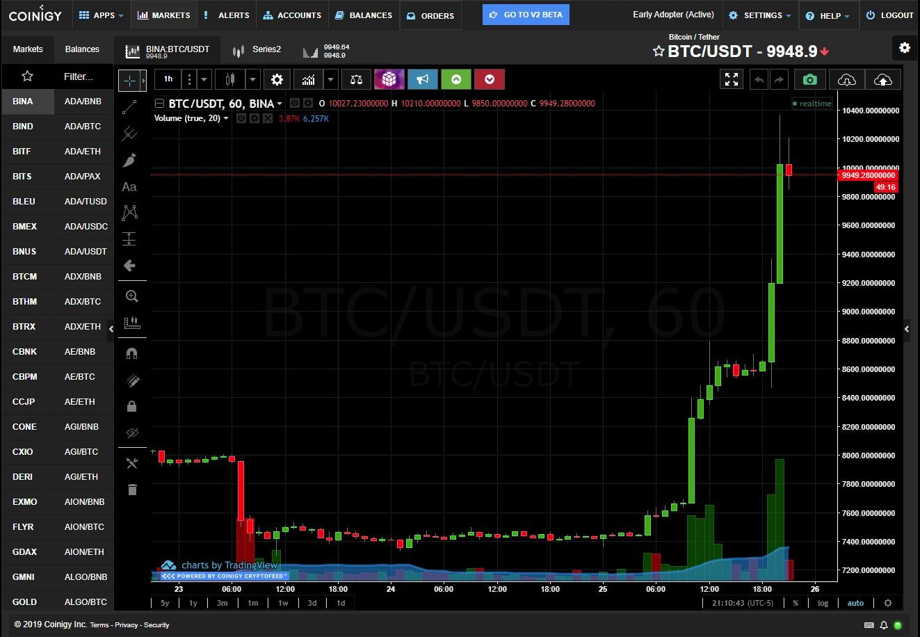 Bitcoin Soars Past $10,000