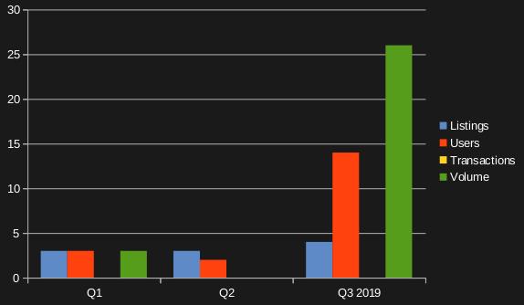 DeFi dApp dominance by percentage