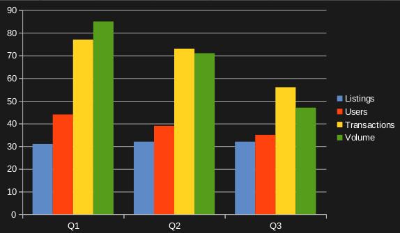 Courtesy Dapp.com, Gambling dApp dominance by percentage