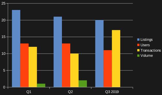 Gaming dApp dominance by percentage