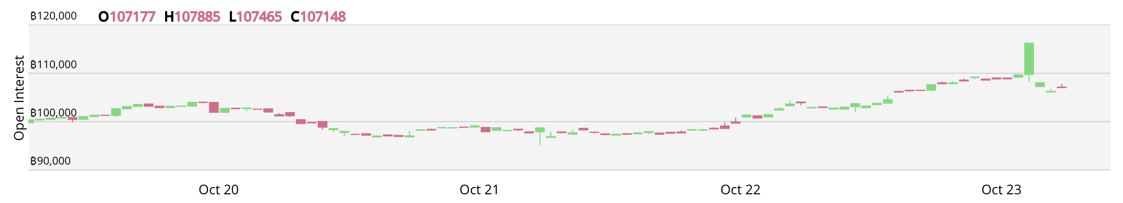 Bitmex long squeeze behind fall.