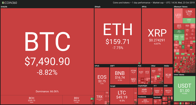 Bitcoin falling as Libra testimony unfolds.
