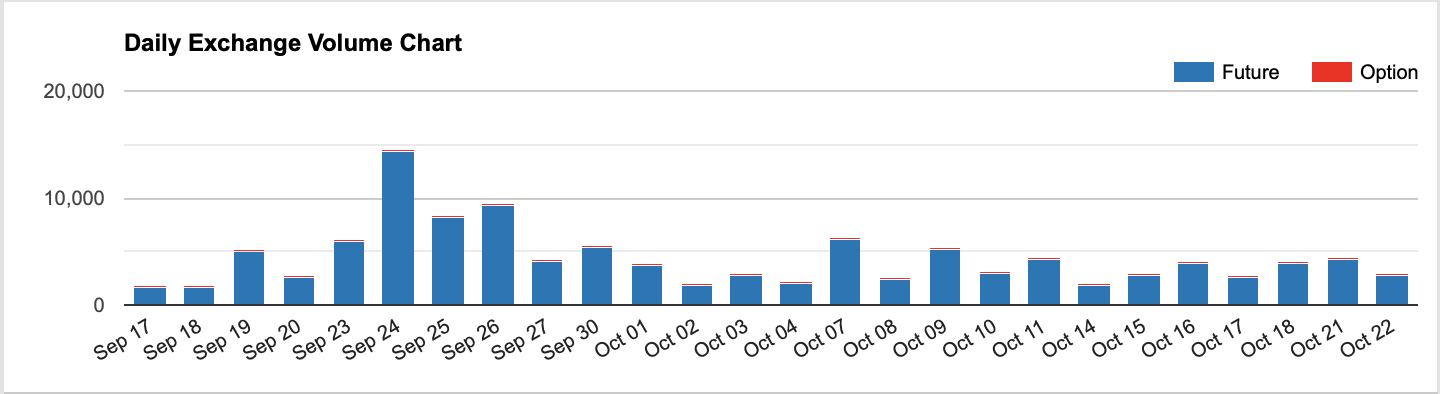 CME futures volume significant