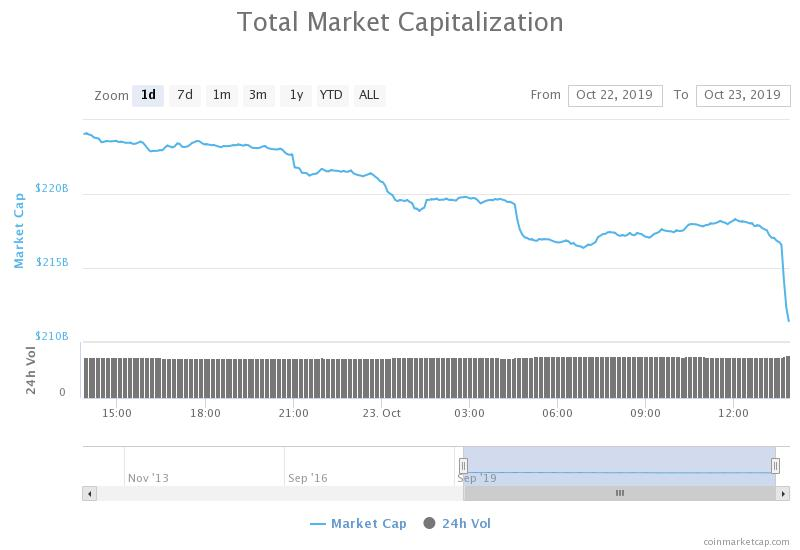 Crypto market has dropped significantly in the past hours