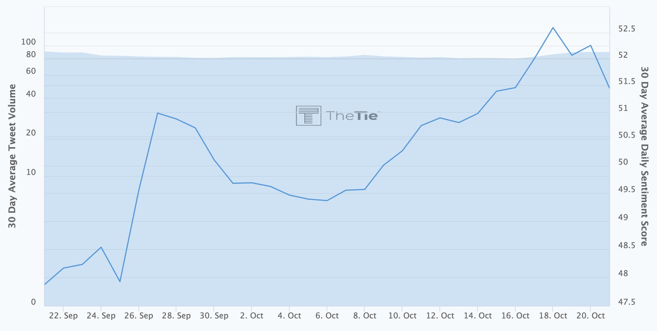 Bitcoin SV sentiment rising
