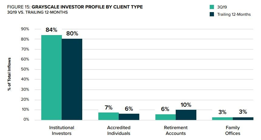 Courtesy Grayscale Investments, LLC, institutional investors dominate