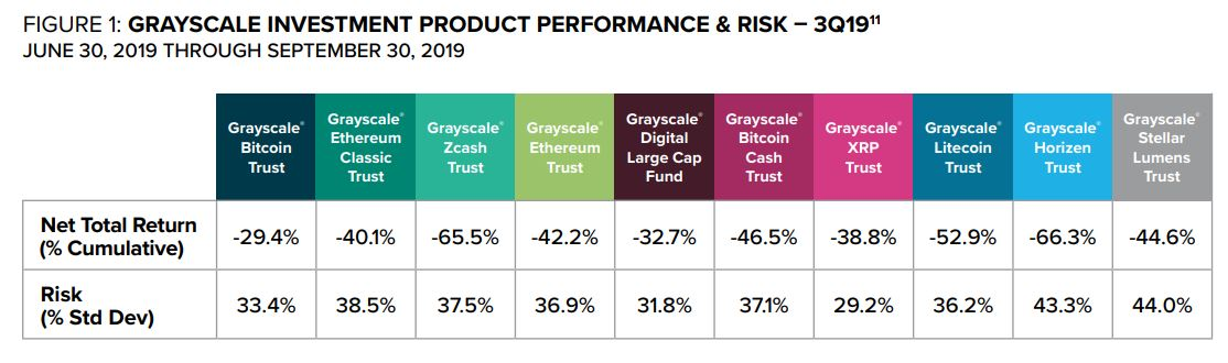Grayscale Investments, LLC, quarterly performance