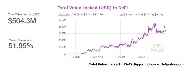 Value Locked In DeFI