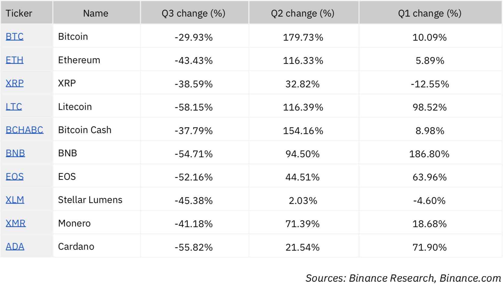 Crypto markets have high correlation in Q3