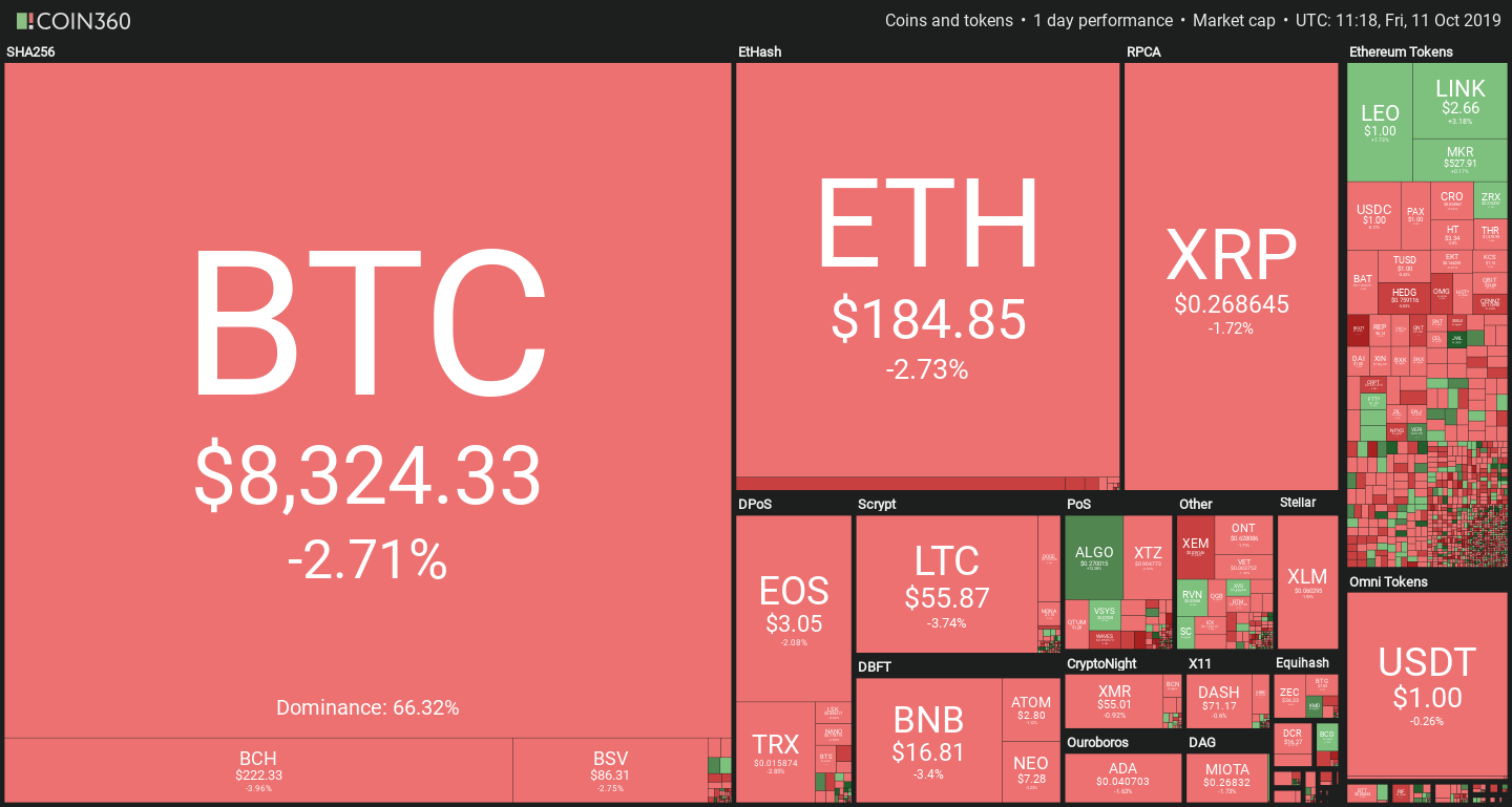 Cryptocurrency prices retracing