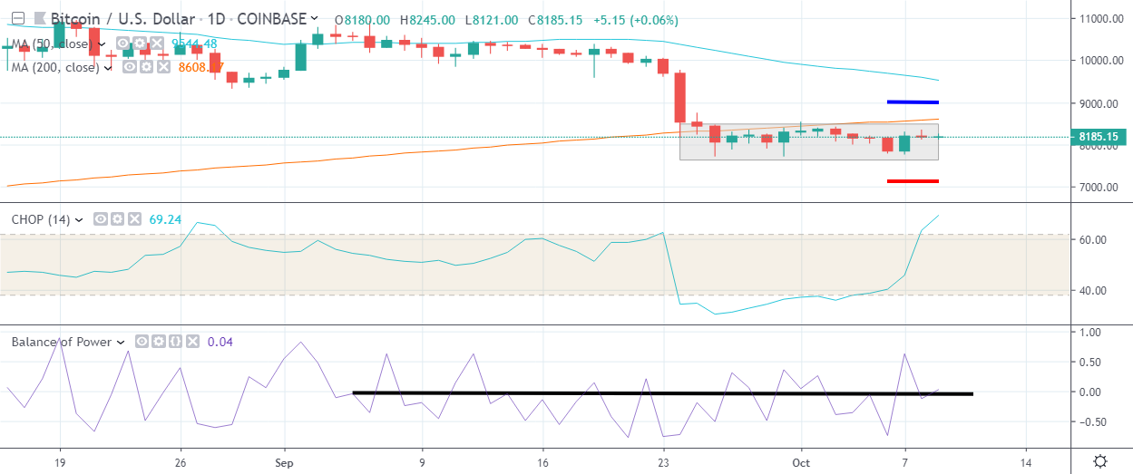 Bitcoin price commentary and analysis 10-09-2019