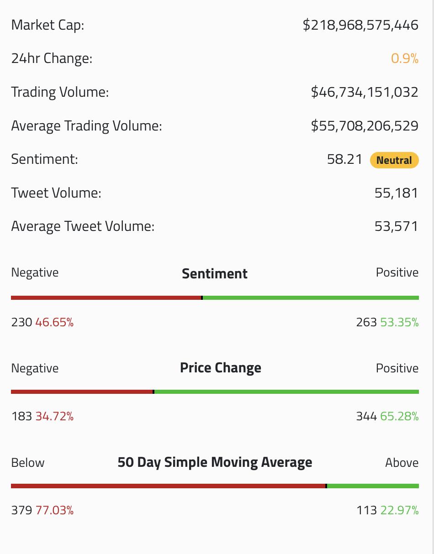 Crypto markets sentiment
