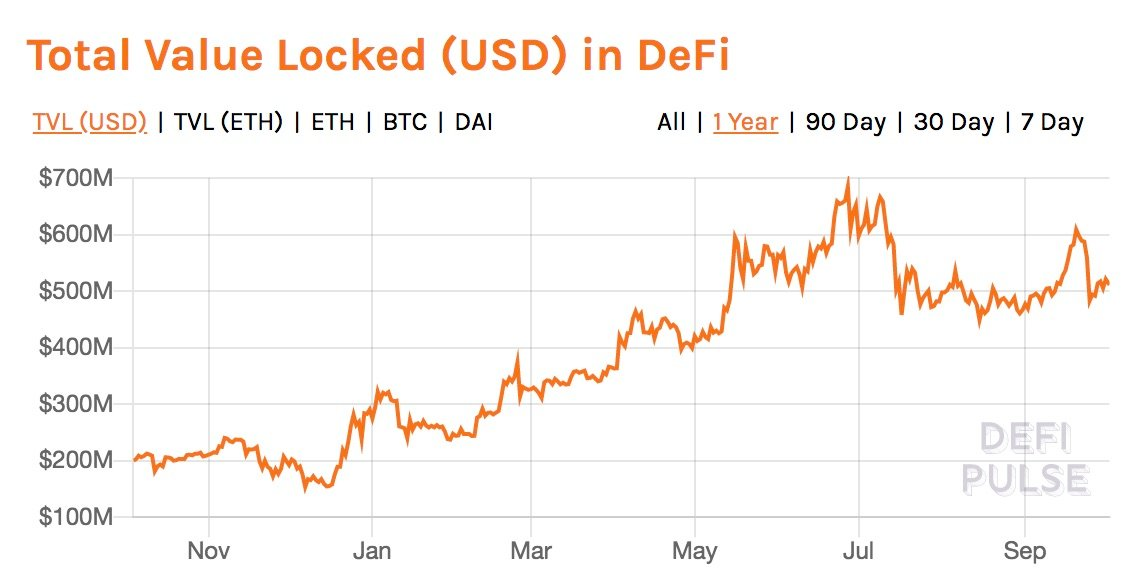 Value held in DeFi smart contracts