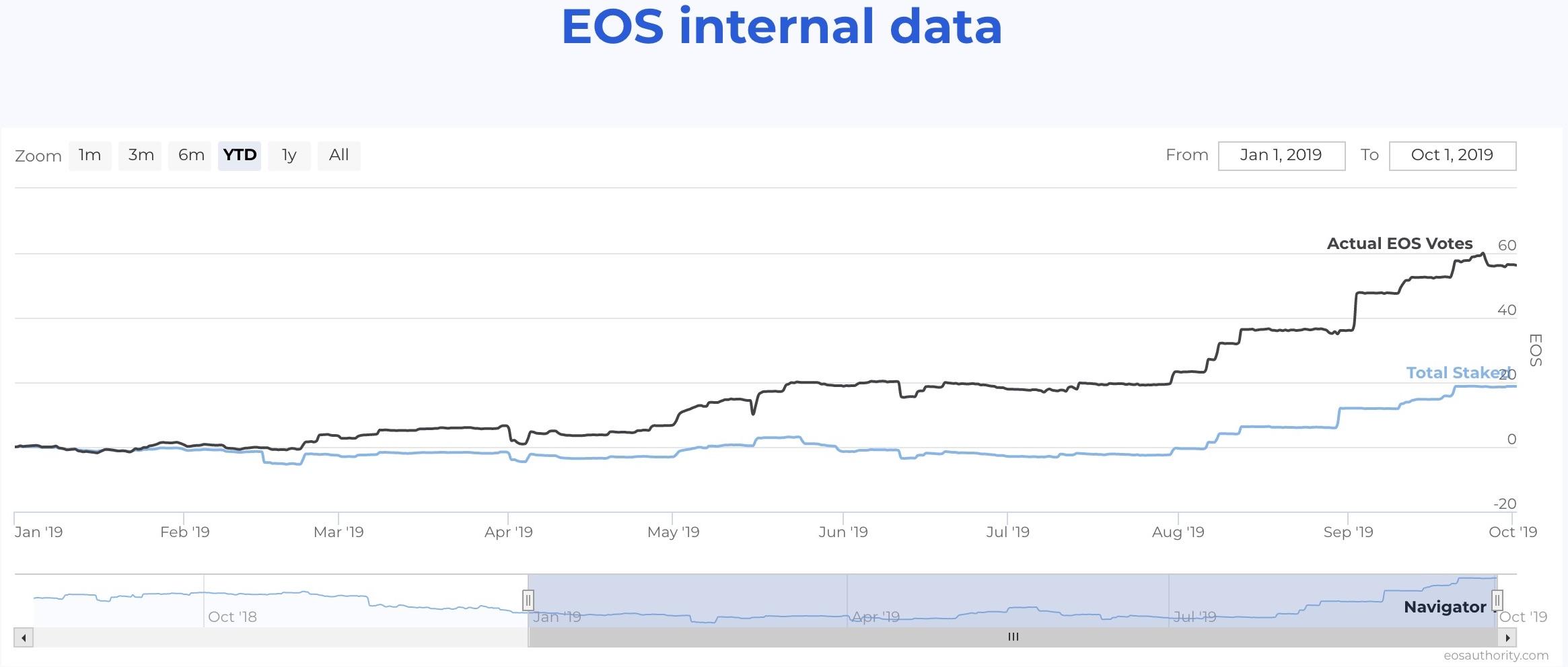 EOS voter turnout versus stake amount