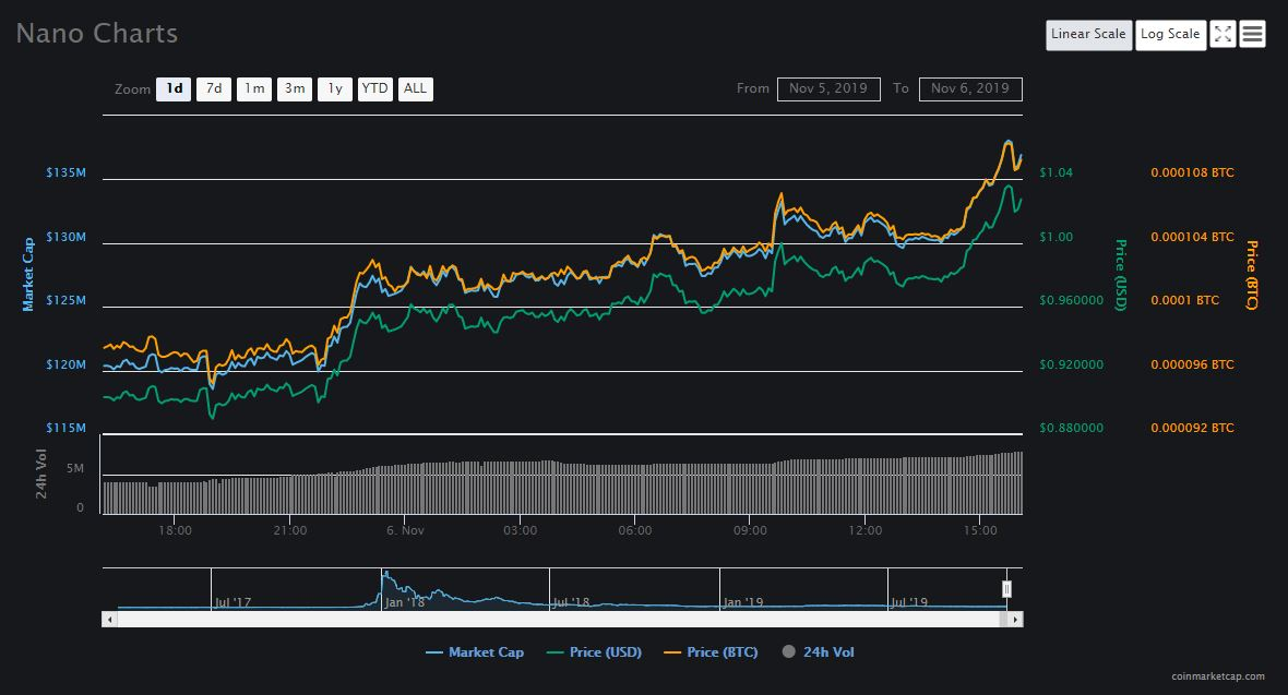 NANO price jump