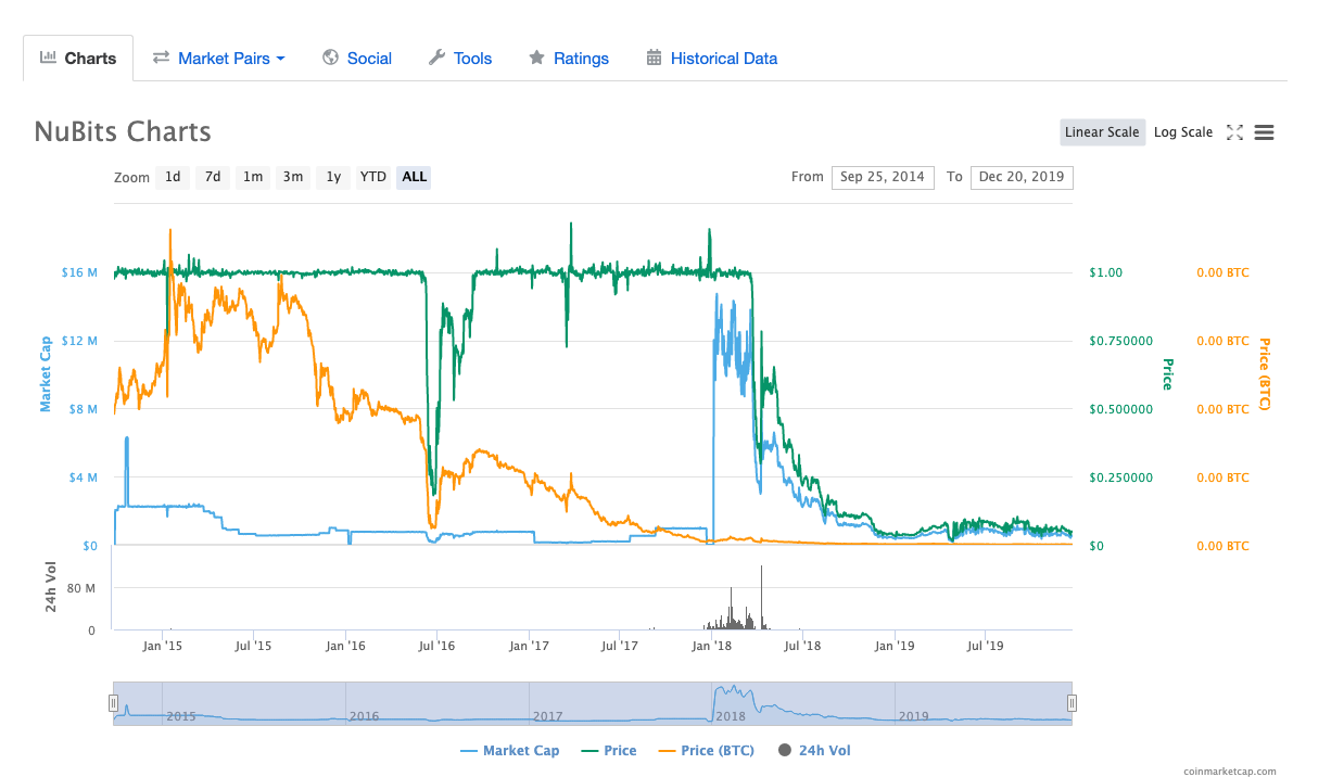 CoinMarketCap NuBits