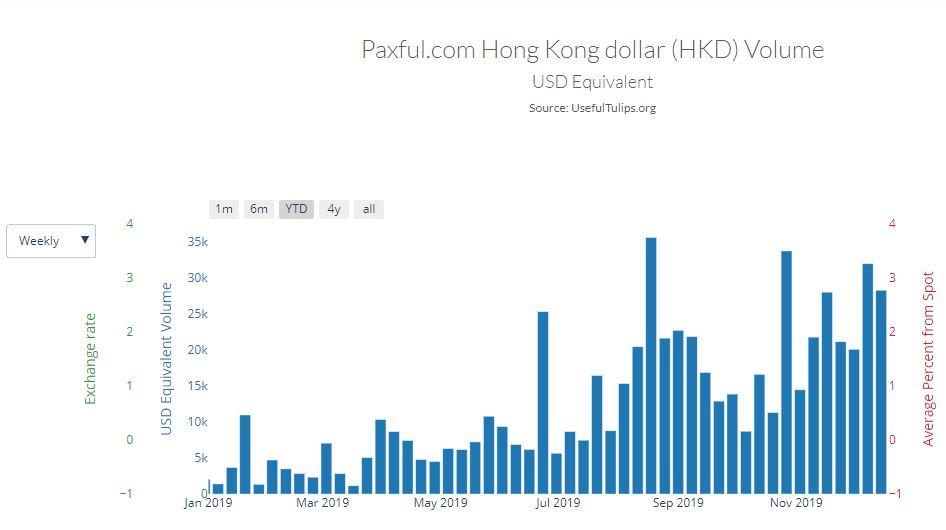Paxful Hong Kong dollar trades
